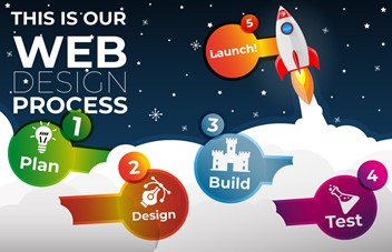 Infographic: Carbon Pixel Website Design Process