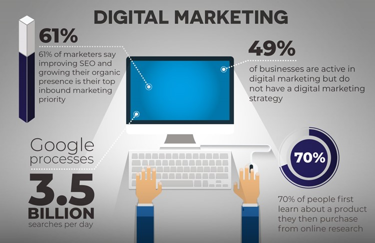 4 Key Digital Marketing Stats For Your Business