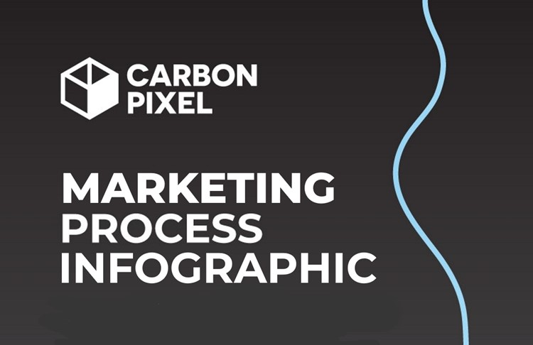 Infographic: Carbon Pixel Digital Marketing Process